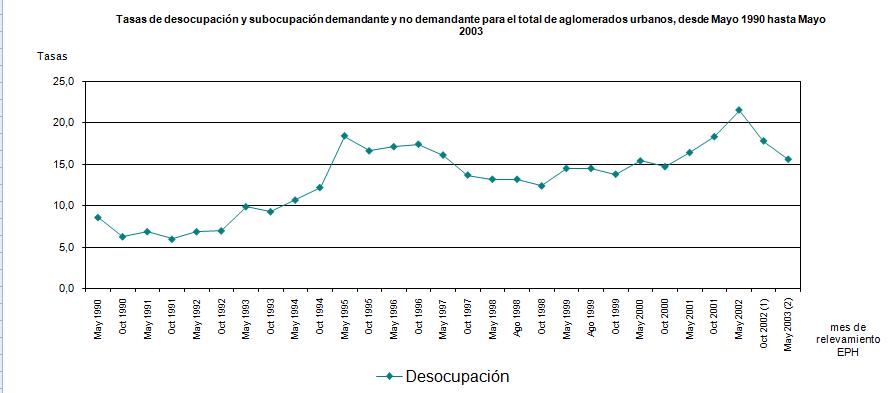 desempleo en Argenitna 1990 a 2003