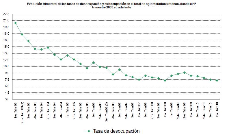 desempleo en Argentina 2003 - 2010