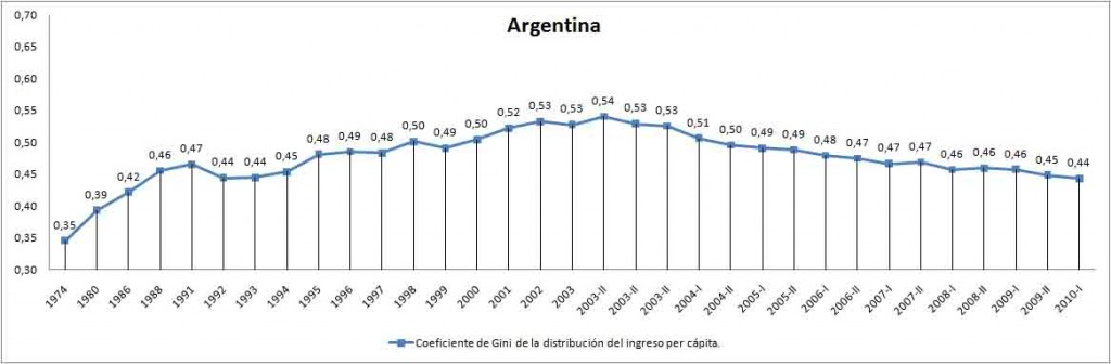 coeficiente de gini Argentina