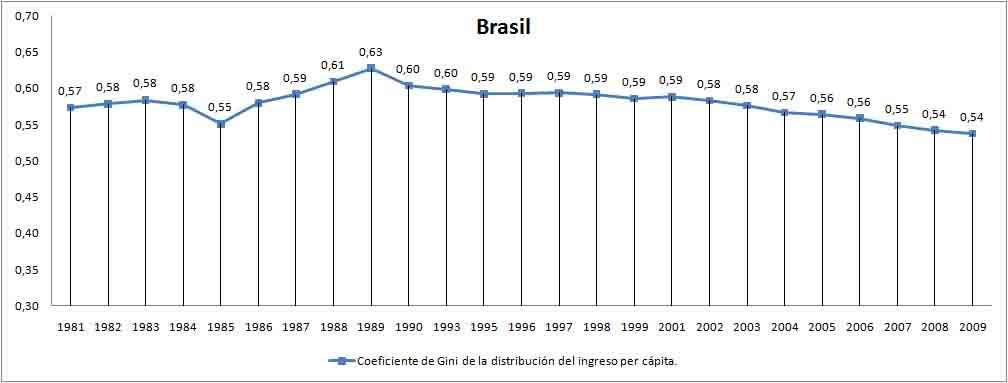 coeficiente de gini Brasil