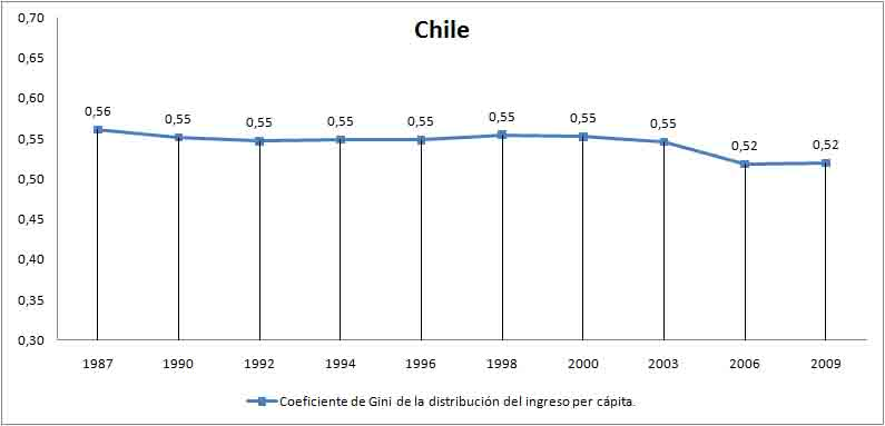 coeficiente de gini Chile
