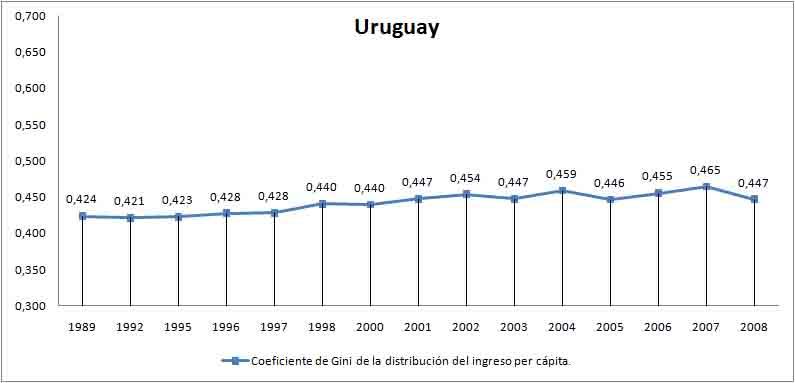 coeficiente de gini Uruguay