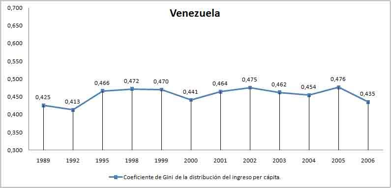 coeficiente de gini Venezuela